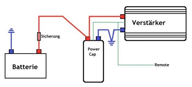 Verkabelung Powercap anschließen
